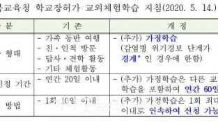 2.경북교육청, 가정학습 60일까지 허용.JPG