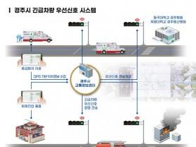 경주시, 2020년 경주시 지능형교통시스템(ITS) 구축사업 시험운영에 나서